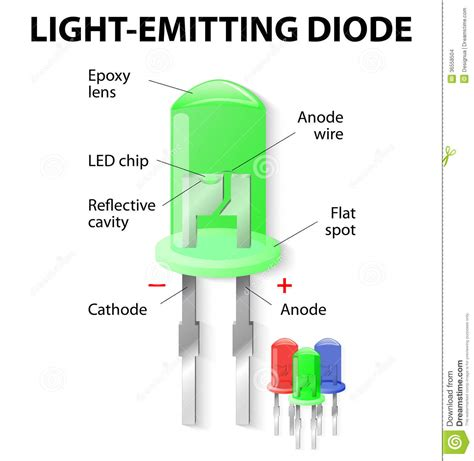 electric light emitting diode