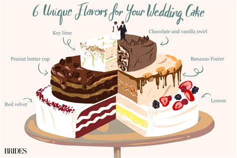 most common wedding cake flavors